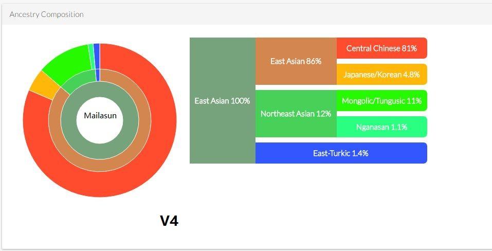 DNALand-Chart.JPG