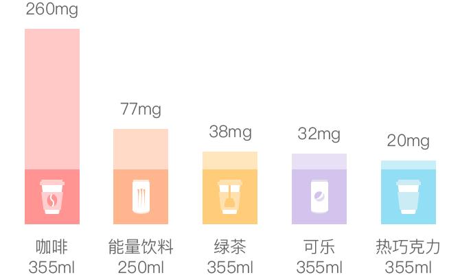 咖啡因含量对比表.png